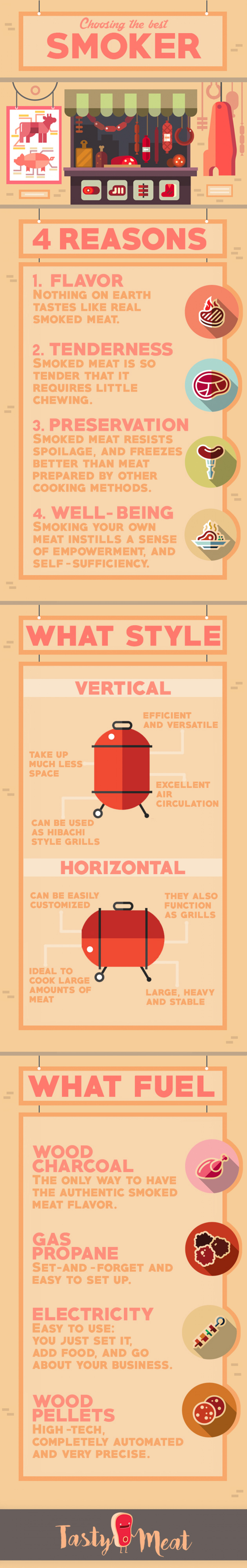 Choosing the Best Meat Smoker Infographic
