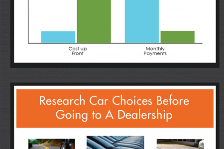 Choosing the Perfect Car For You Infographic