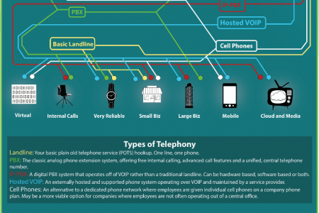 Choosing the Right Business Phone Solution Infographic