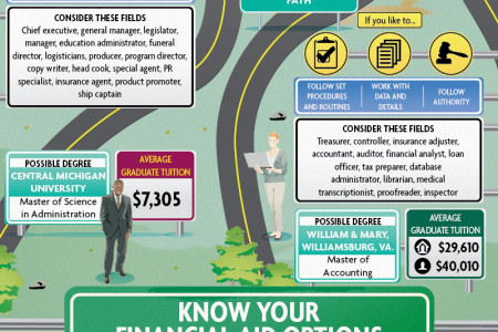 Choosing the Right Degree Infographic