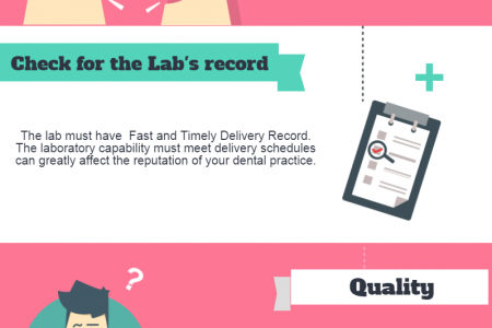 Choosing the Right Dental Lab Service Infographic