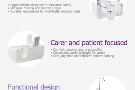 Choosing the Right Disabled Bath for your Care Home Infographic