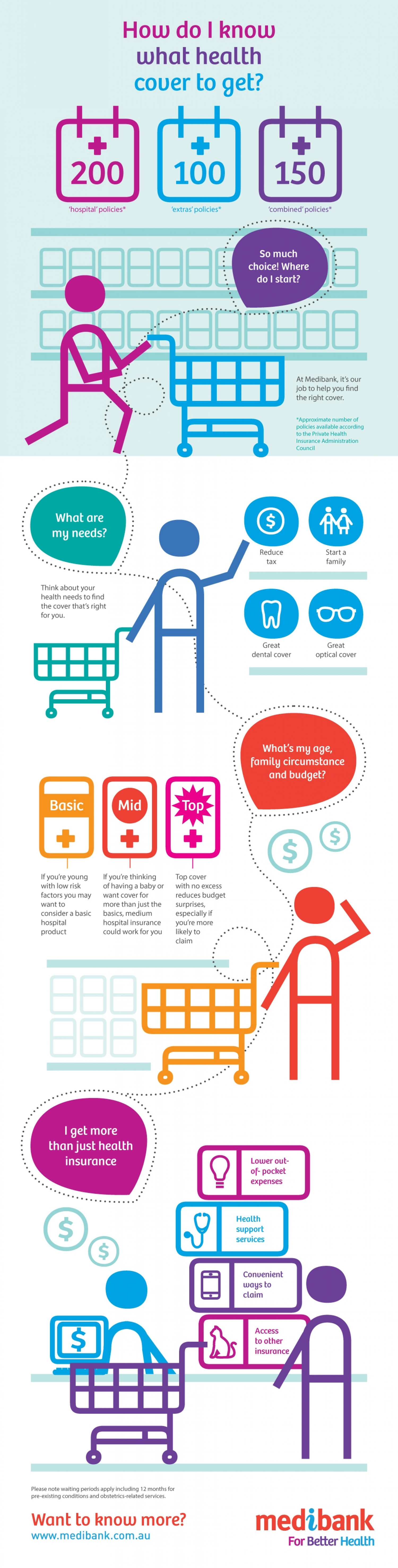 Choosing the right health insurance cover Infographic