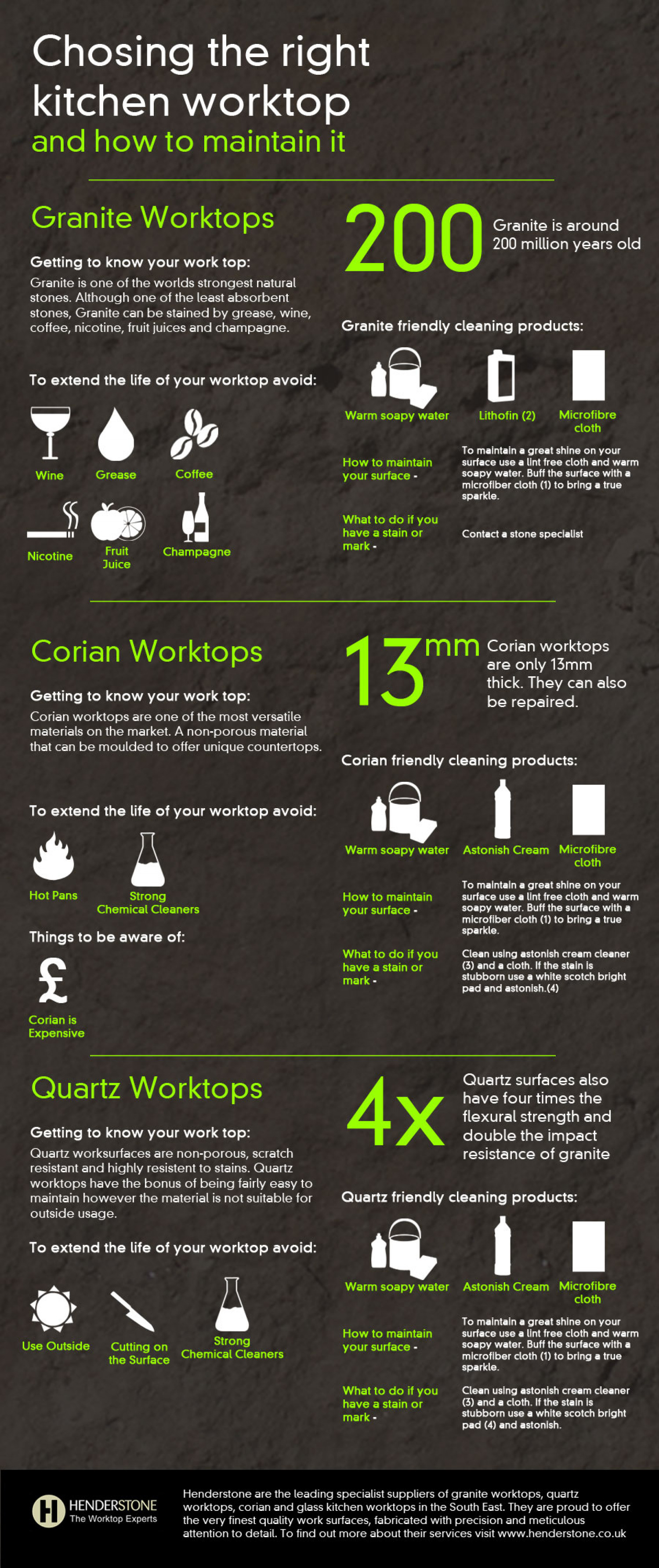 Choosing the right kitchen worktop and how to maintain it Infographic