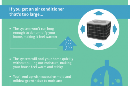 Choosing the Right Size Air Conditioner Infographic