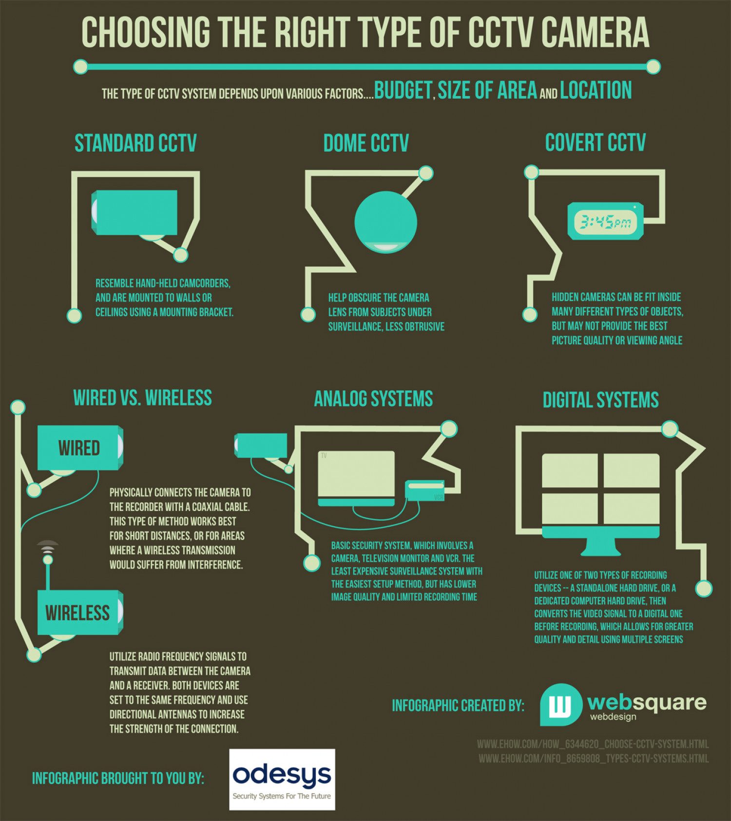 Choosing the Right Type of CCTV Camera Infographic
