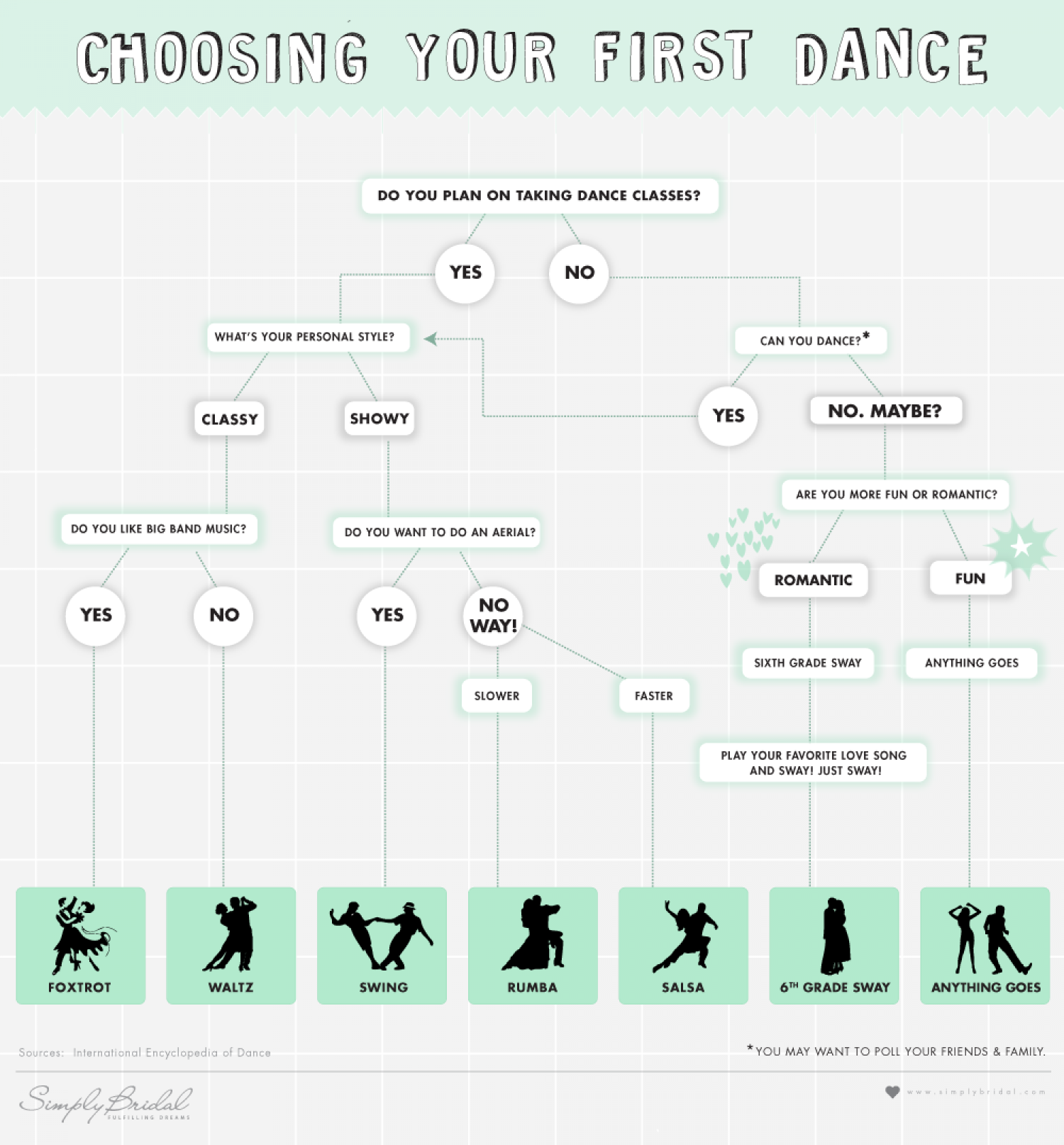 Choosing Your First Dance Infographic
