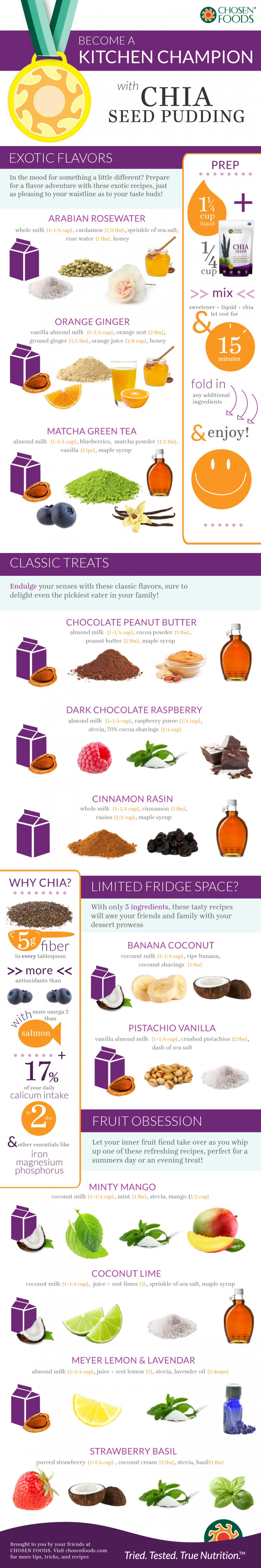 Become A Kitchen Champion With Chia Seed Pudding Infographic