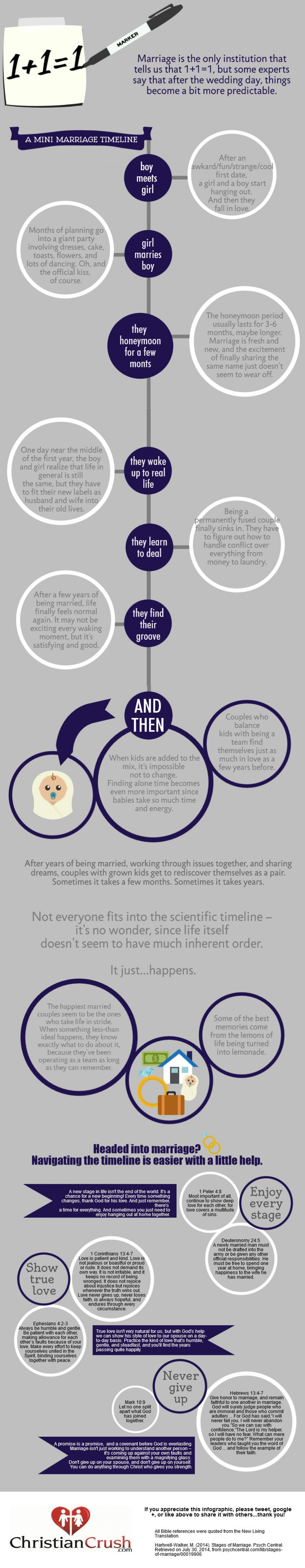 Christian Marriage 101 Infographic