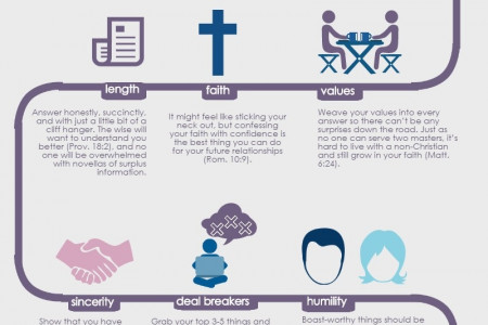 Christian Online Dating Profile Must Haves Infographic