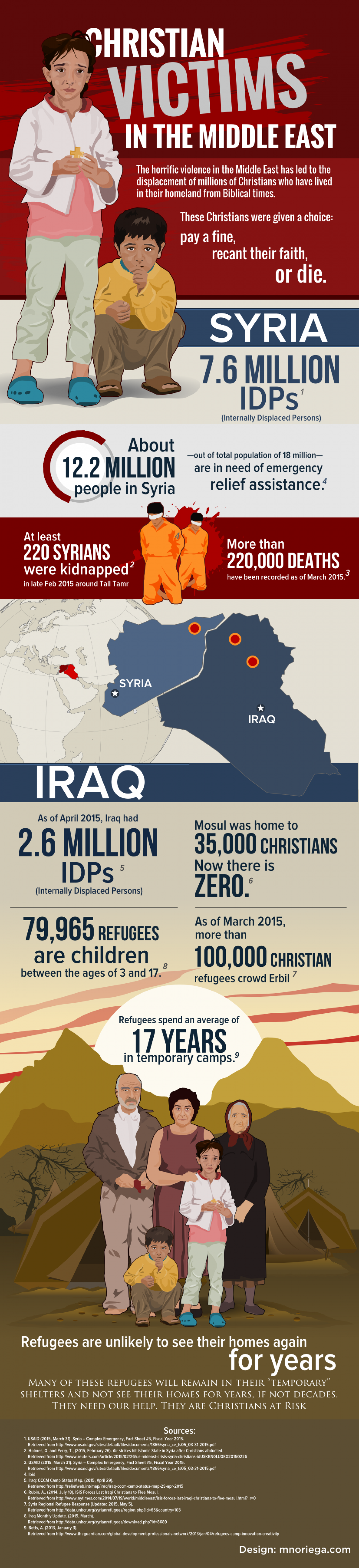Christian Victims in the Middle East Infographic