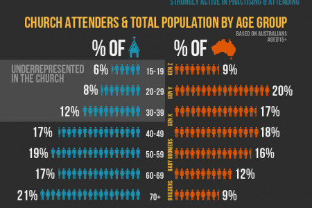 Christianity in Australia Infographic