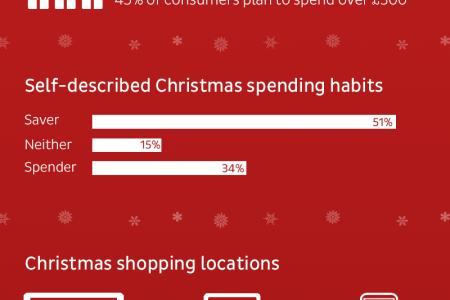 Christmas 2015 - A Marketers Guide to the Holiday Season Infographic