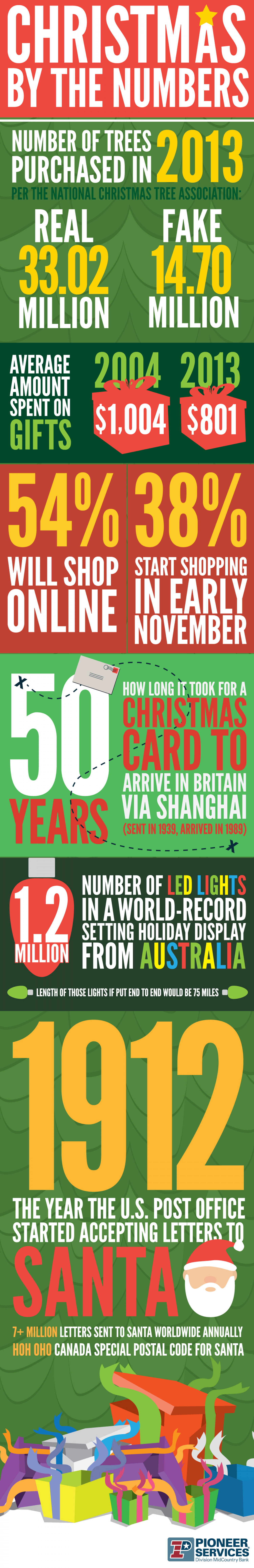 Christmas by the Numbers Infographic