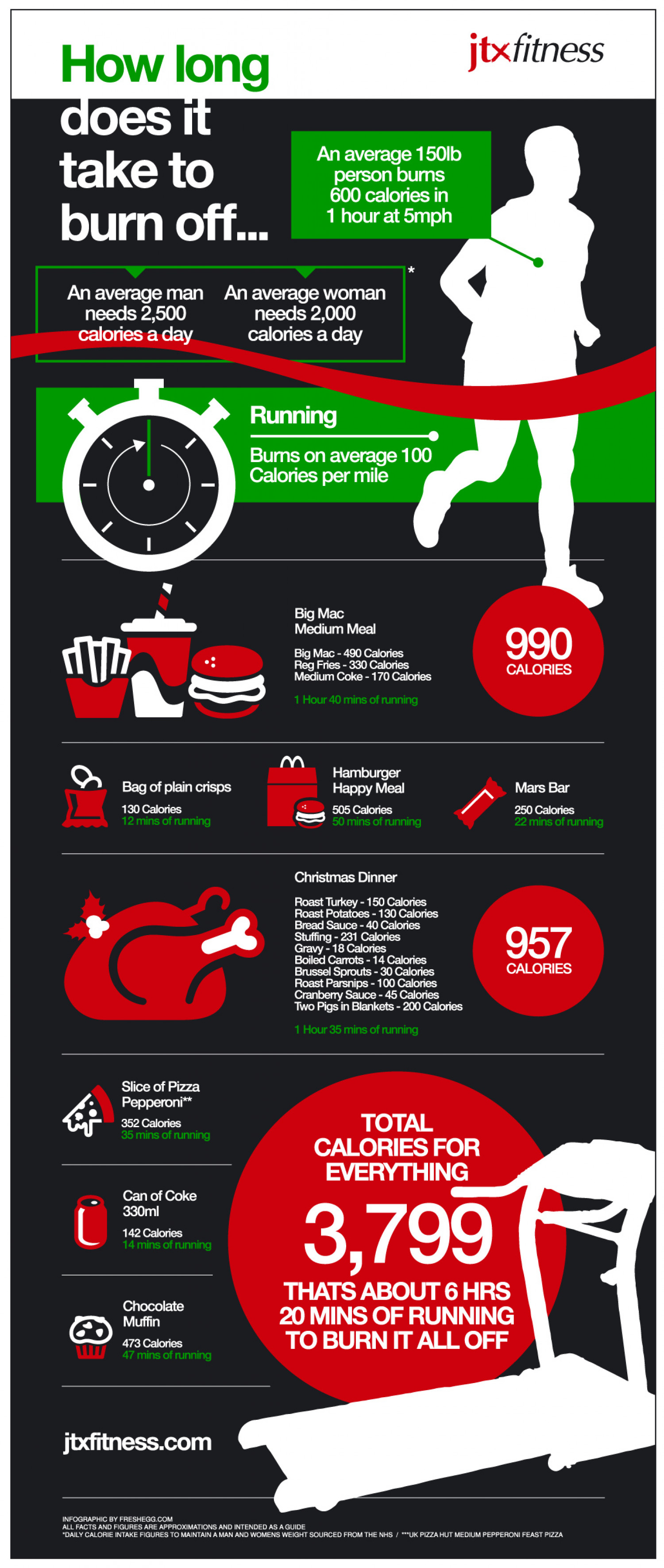 Christmas calorie burning Infographic