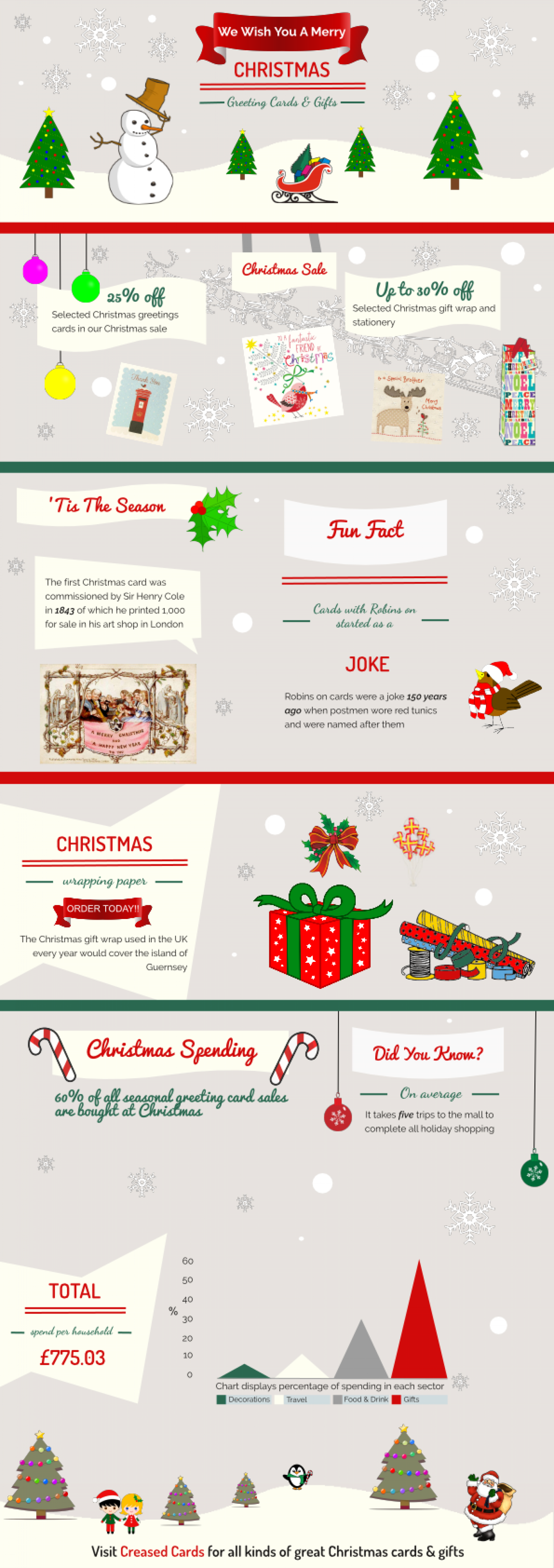 Funny christmas cards gifts a seasonal infographic visual funny christmas cards gifts a seasonal infographic infographic m4hsunfo