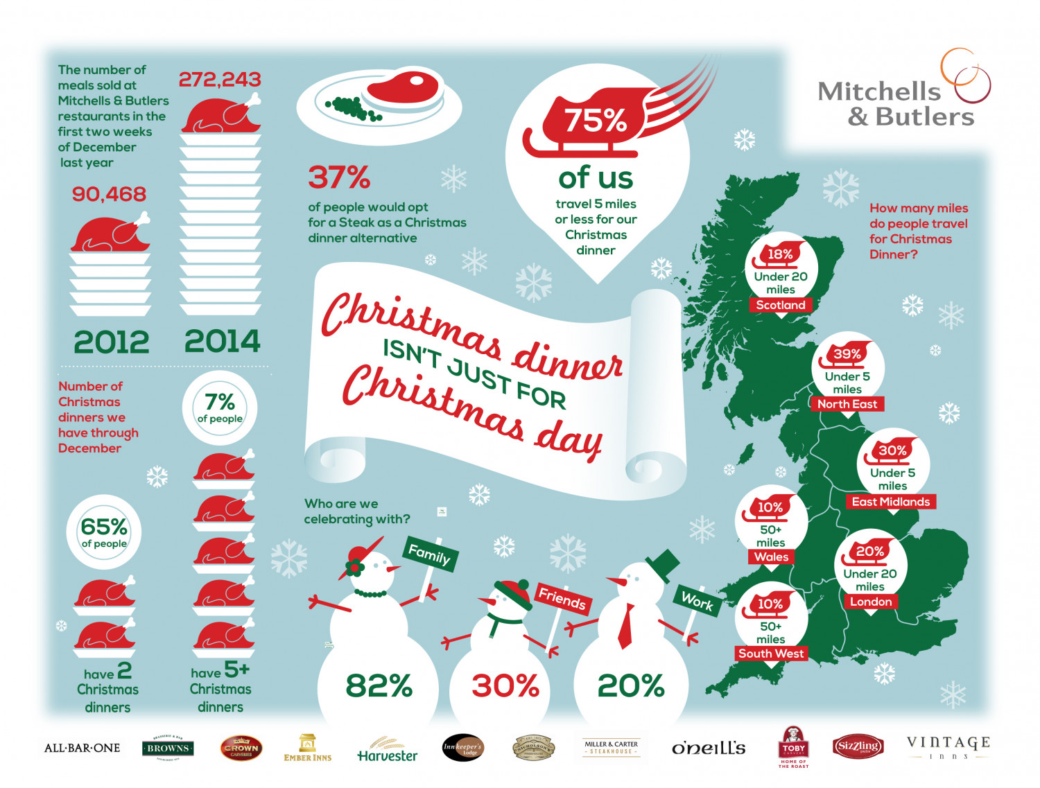 Christmas dinner isn't just for Christmas Day Infographic