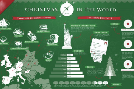 Christmas Facts- Christmas Around The World Infographic