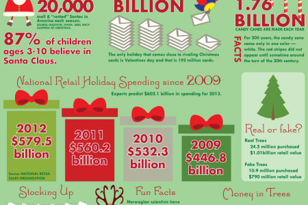Christmas in America Infographic