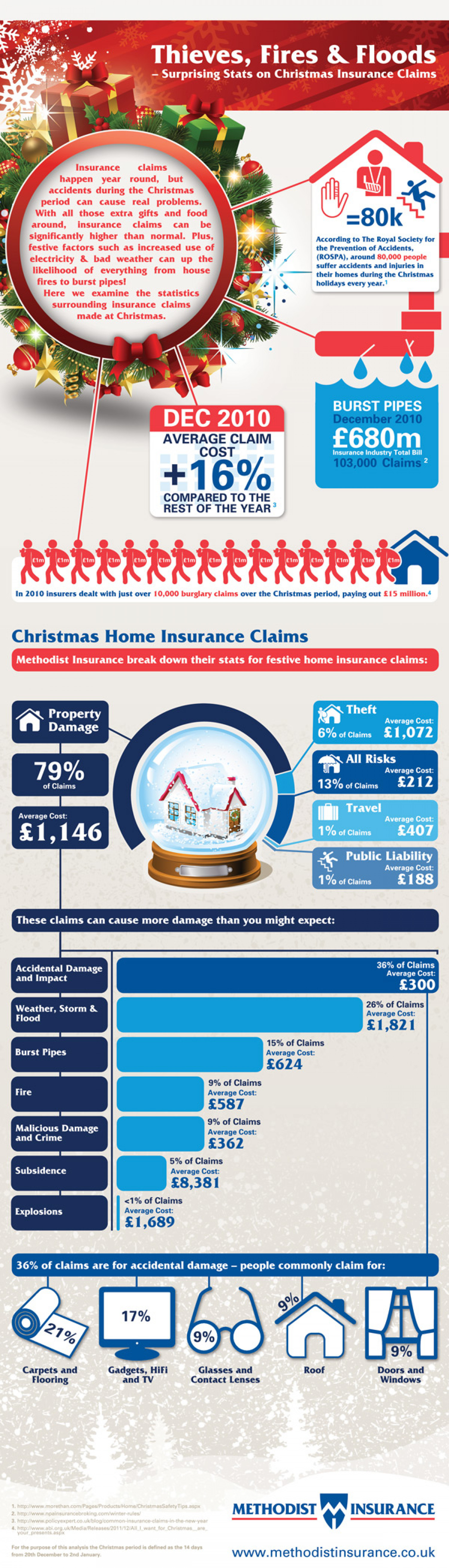 Christmas insurance claims infographic Infographic