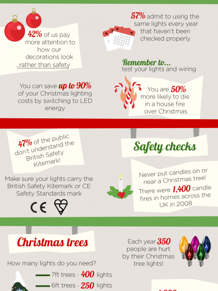 Christmas Lights - The facts Infographic