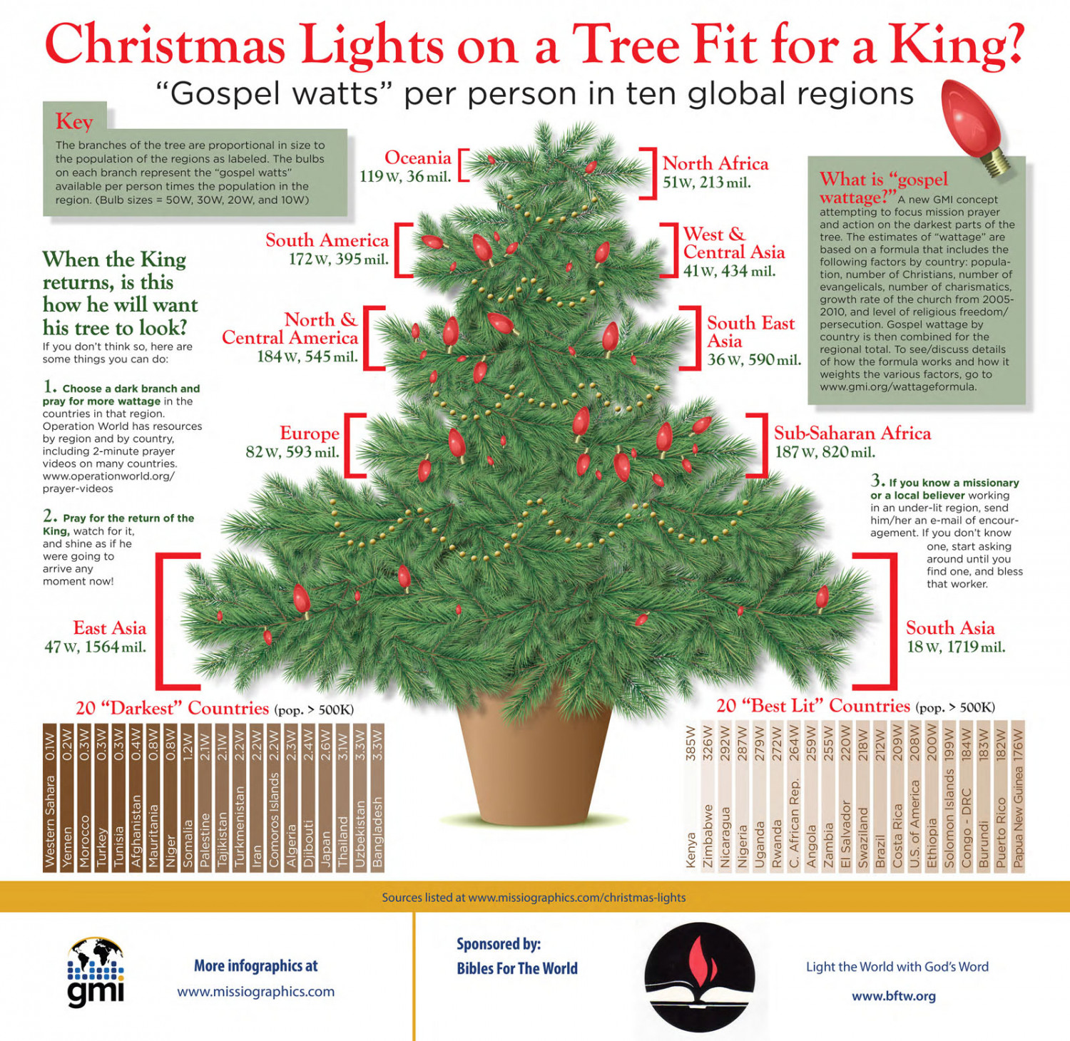 How Many Lights For Christmas Tree