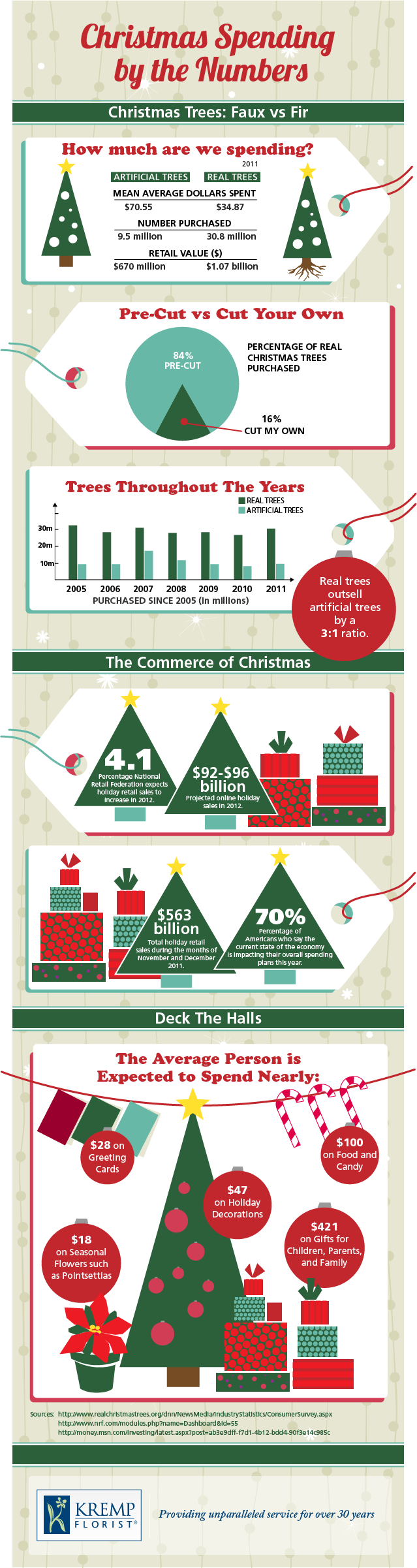Christmas Spending by the Numbers | Visual.ly