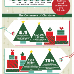 Christmas Spending.Christmas Spending By The Numbers Visual Ly