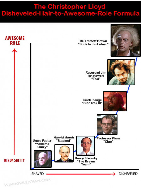Christopher Lloyd: Disheveled Hair vs. Awesomeness Infographic
