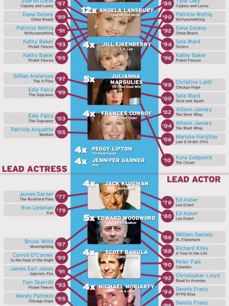 Chronic Emmy Awards Losers Infographic