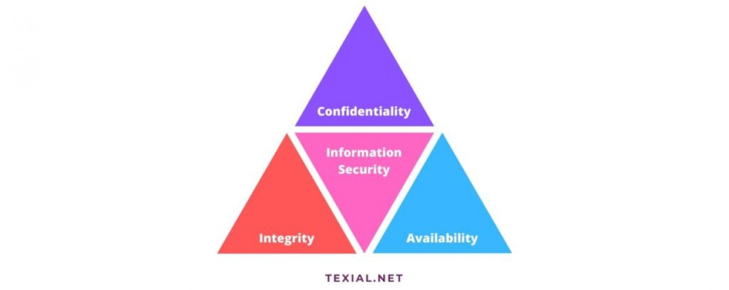 CIA Triad (Confidentiality, Integrity and Availability ) Infographic