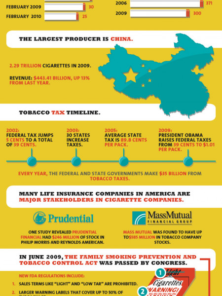 Cigarette Companies and the Tobacco Industry  Infographic