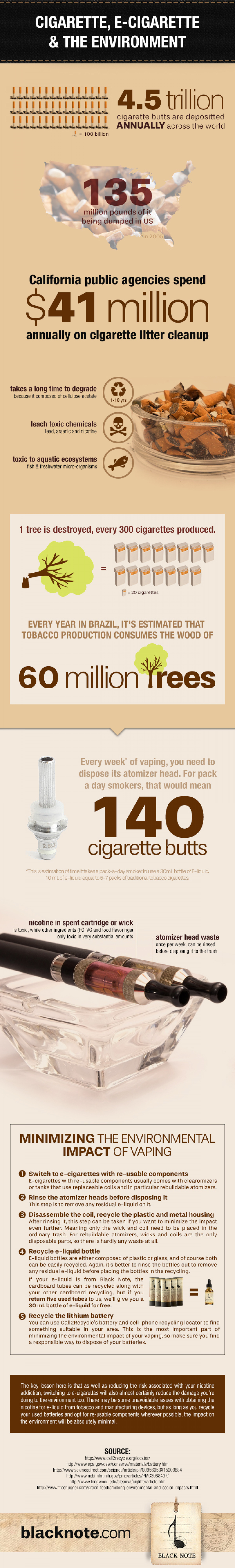 Cigarettes, E-Cigarettes, and The Environment Infographic