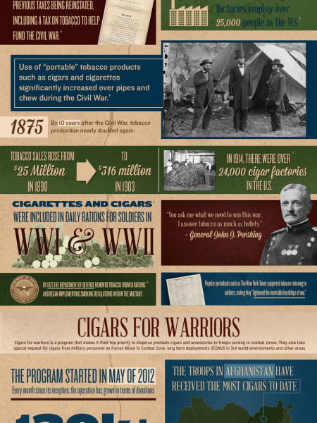 Cigars & Soldiers  Infographic