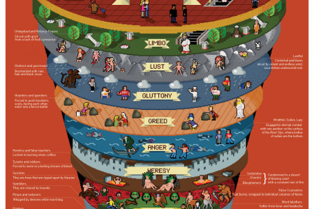 CIRCLES OF HELL IN DANTE'S INFERNO Infographic