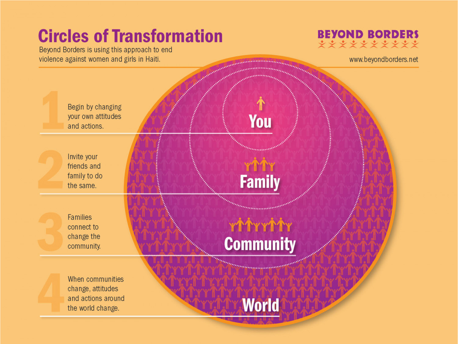 Circles of Transformation Infographic