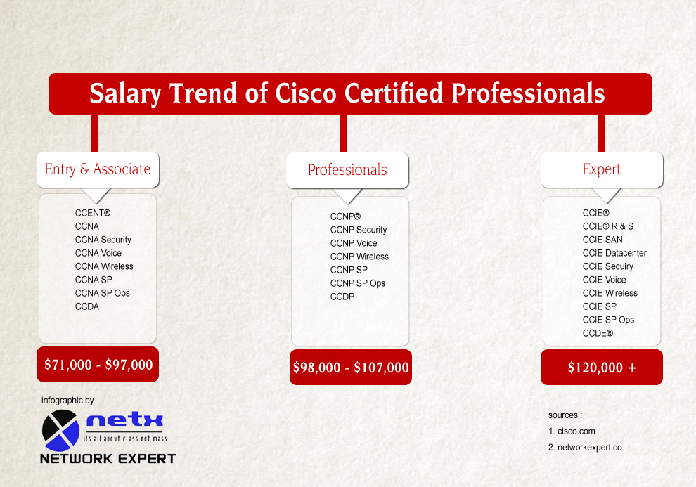 Cisco Certified Professionals Salary Trends Visual