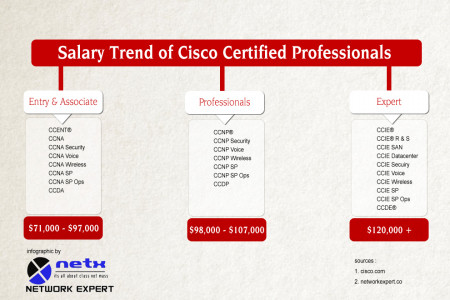 Cisco Certified Professionals' Salary Trends Infographic