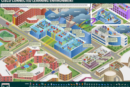 Cisco Connected Learning Environment  Infographic