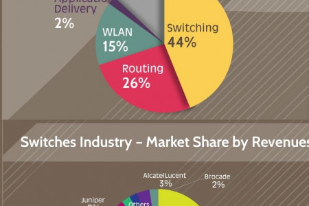 Cisco (CSCO) Industry Analysis Infographic