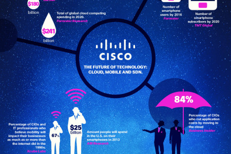 Cisco Infographic