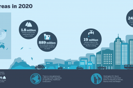 Cities and Urban Areas in 2020 Infographic