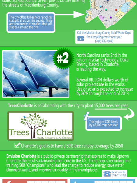 Cities Going Green: Charlotte, NC Infographic