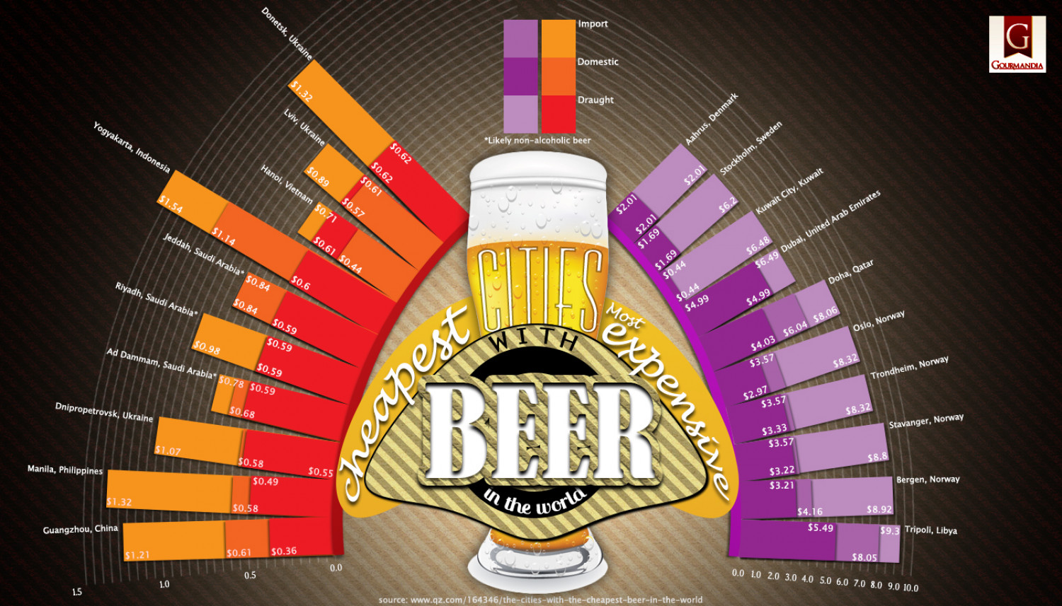 Cities with the Cheapest/Most Expensive Beer in the World Infographic