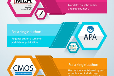 Citing authors of printed books  - PhDassistance Infographic