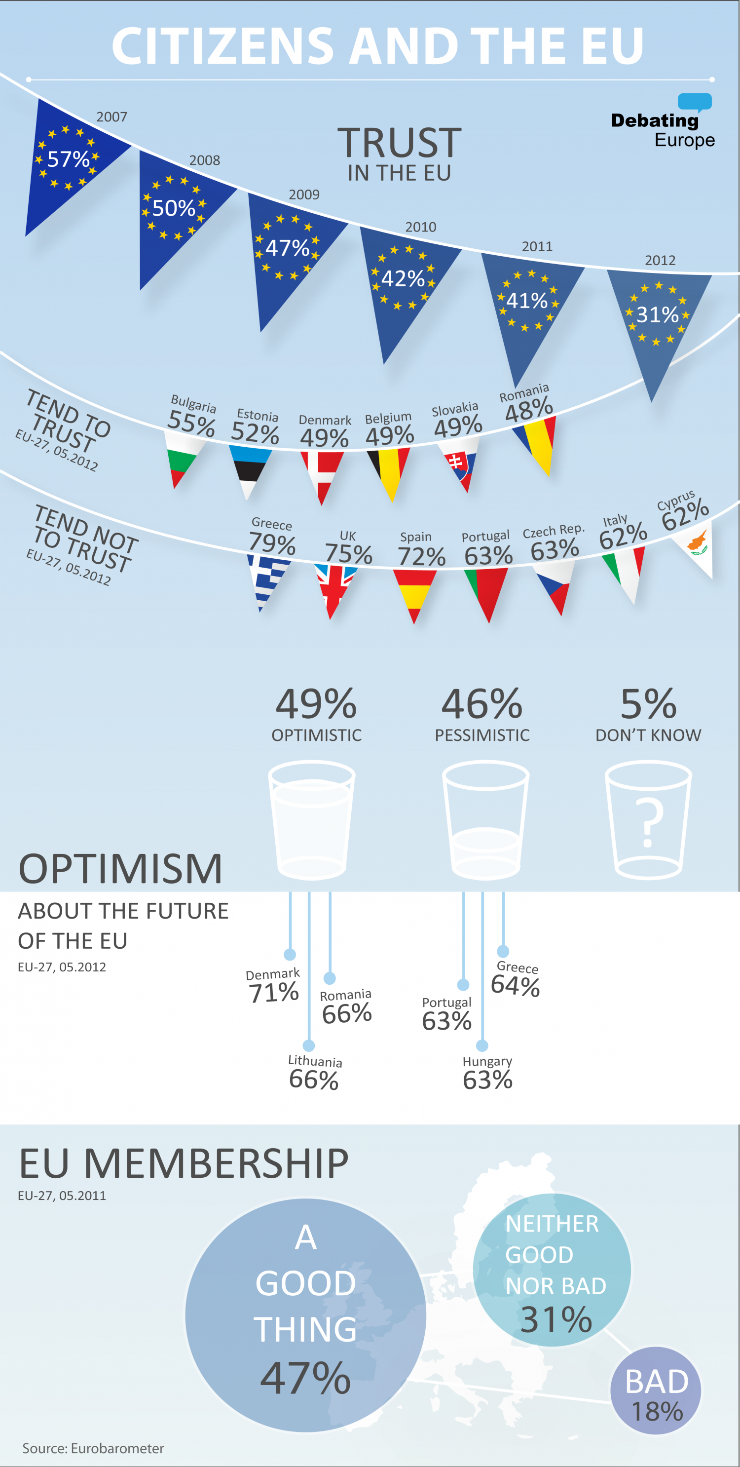 Citizens and the EU Infographic