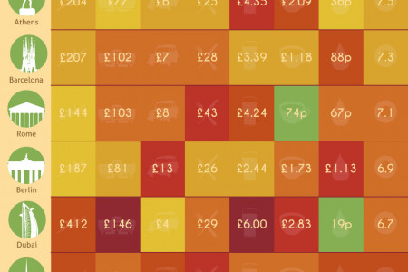 City Breaks: How Far Does Your Pound Go? Infographic