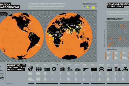 City Growth: Population, Waste, Production, GDP Infographic