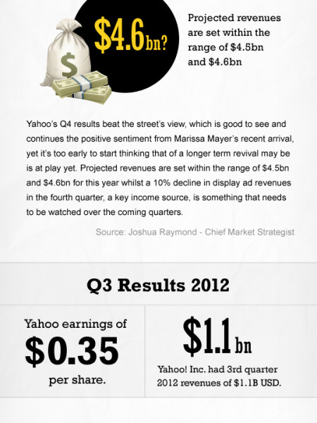 Yahoo Q4 Earnings 2013 Infographic