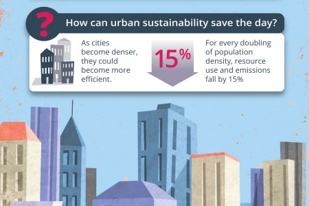 City Populations Are Set To Explode Infographic
